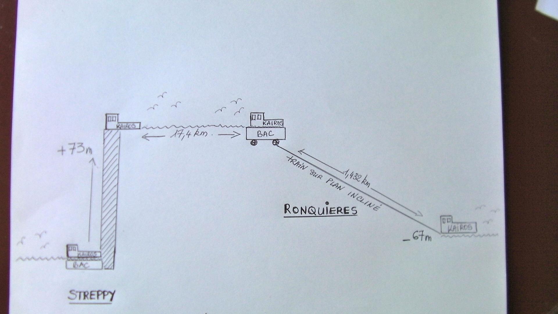 Le plan inclin de ronqui res kairos peniche - Plan incline avec ceinture de maintien ...